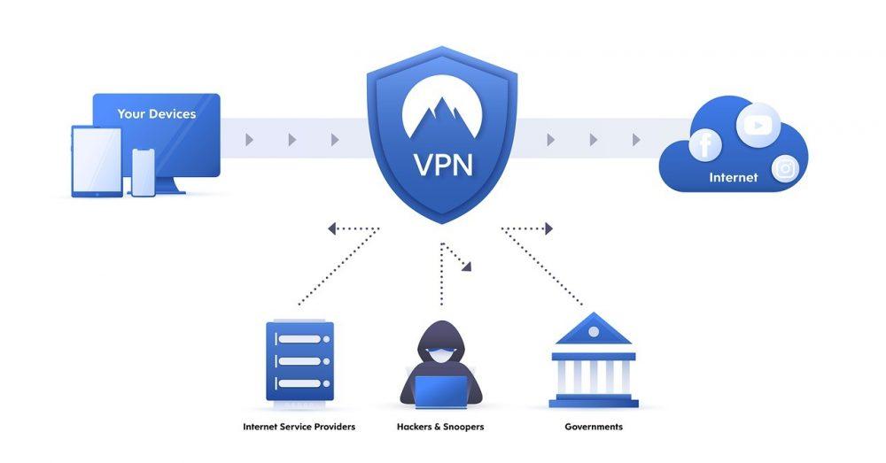 Mire jó a VPN?